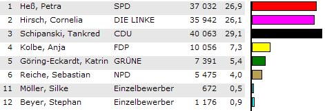 Erstimmen-Wahlergebnisse im Wahlkreis 192