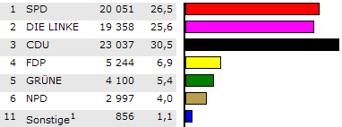 Erstimmen-Wahlergebnisse im Landkreis Gotha