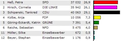 Erstimmen-Wahlergebnisse im Ilm-Kreis